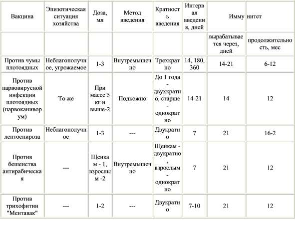 График и таблица прививок щенкам до года