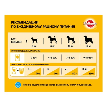 Корм для собак педигри — разбор рецептуры, отзывы хозяев и ветеринарных врачей