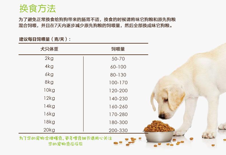 Какие витамины давать собаки при натуральном кормлении
