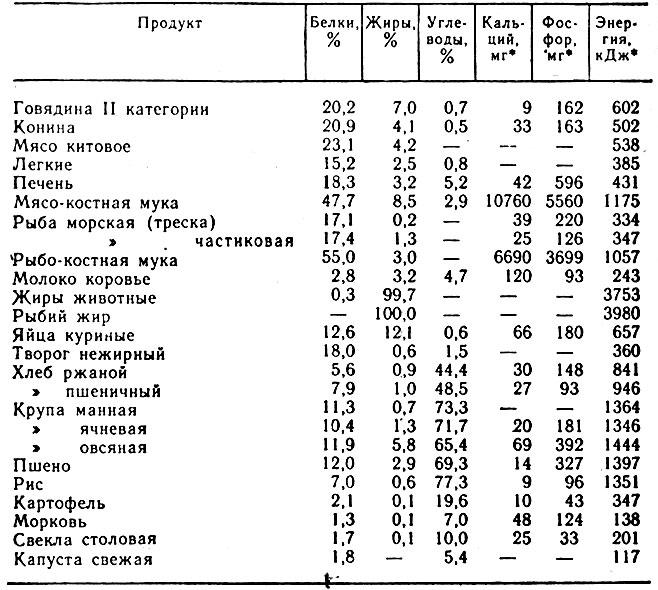 Стандарты диетотерапии при онкопатологии