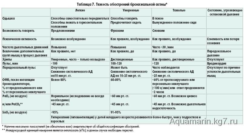 Подагрический артрит сустава - симптомы и лечение