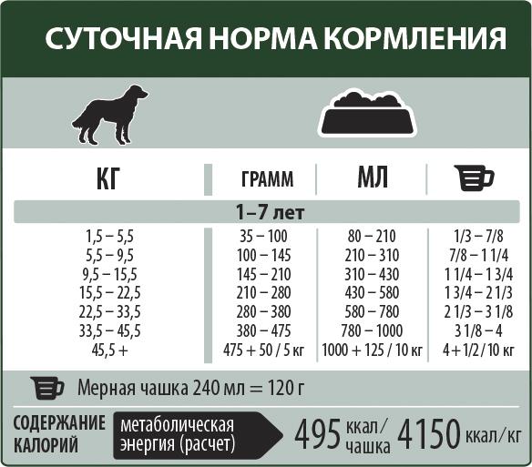 Сколько корма нужно собаке в день: таблица, вес, возраст   zoosecrets