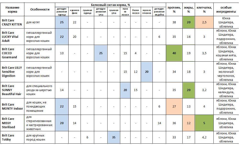Лечебные корма для кошек: рейтинг по качеству
